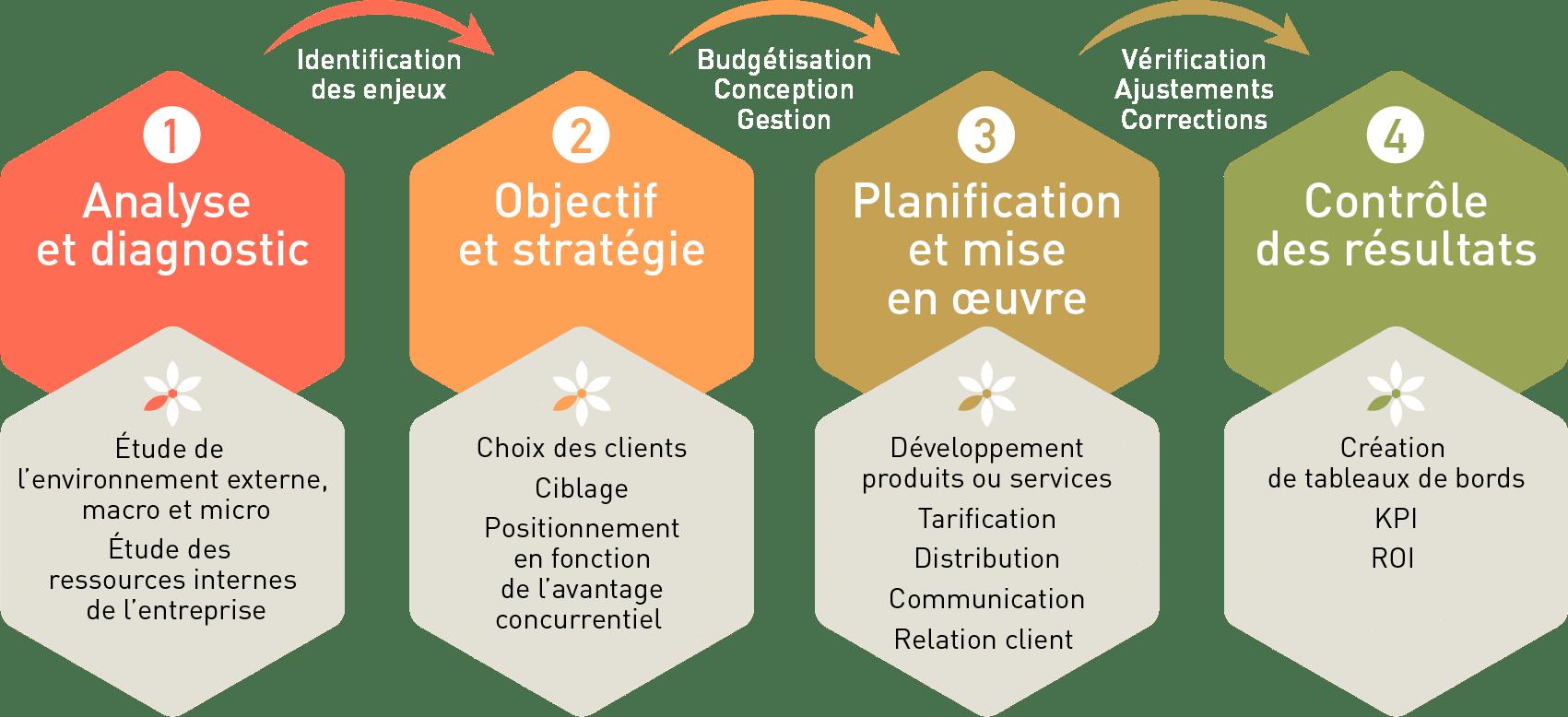 Schéma représentant la démarche marketing en 4 étapes